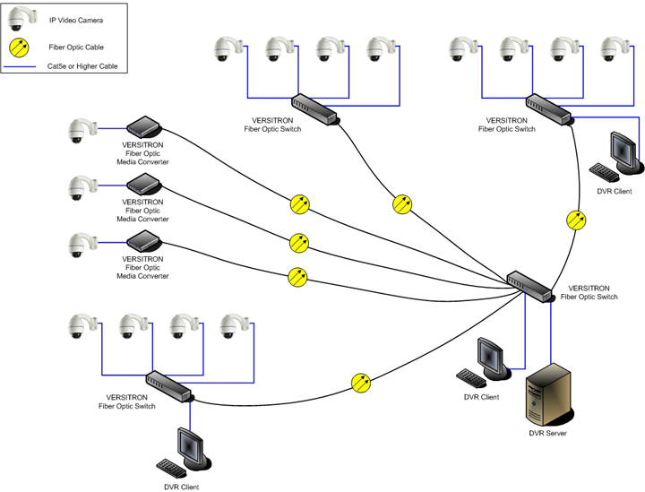 How To Configure Nvr For Ip Camera On A Network Versitron