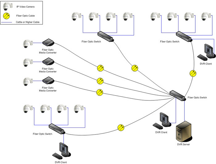 security applications with fiber optic converter