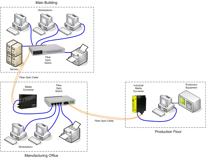 Industrial media converters and switches working